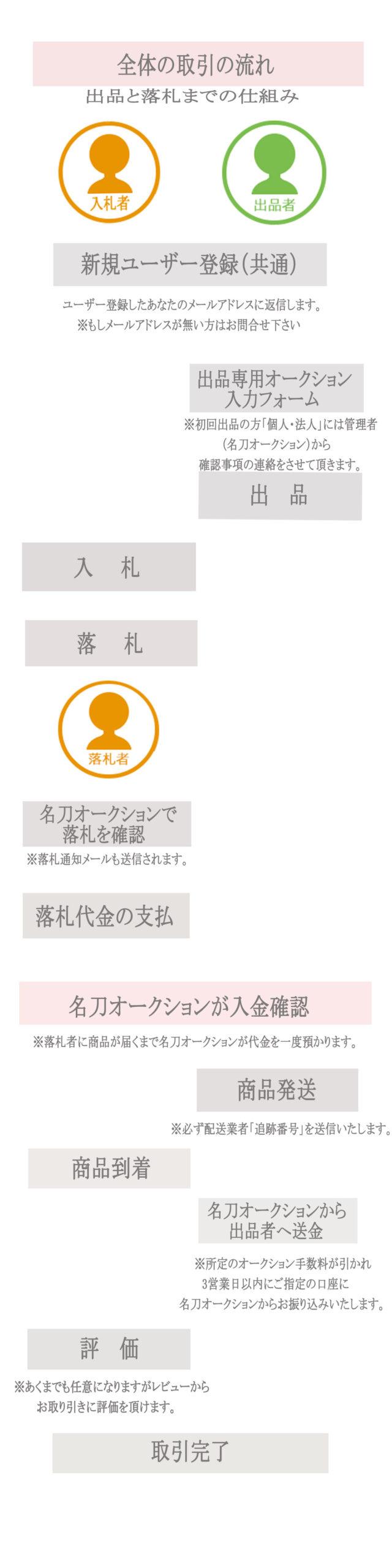 取引全体の流れ~フローチャート|名刀オークション開催中!「日本刀・刀のオークション」サイト!どなたでも<出品・入札>が簡単にできます。